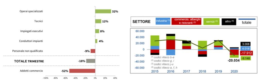 'andamento del mercato del lavoro a Pavia, Lodi, Milano e Monza